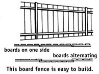 How to install a wood fence in Naples Florida | Learn about